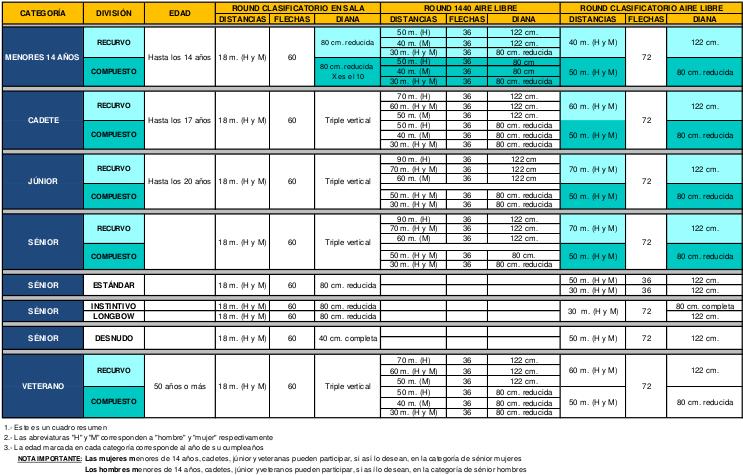 Nueva Normativa 1401 sobre dianas y distancias en competición RFETA